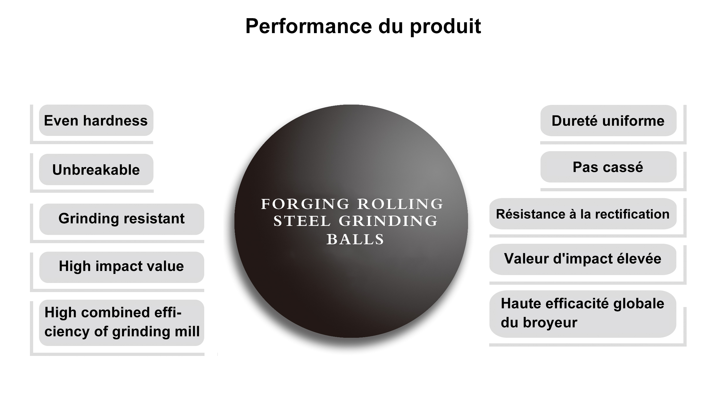 Forged(Rolling)Steel Ball